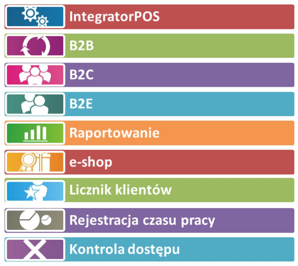 Funkcje dostępne w systemie B2B K2online